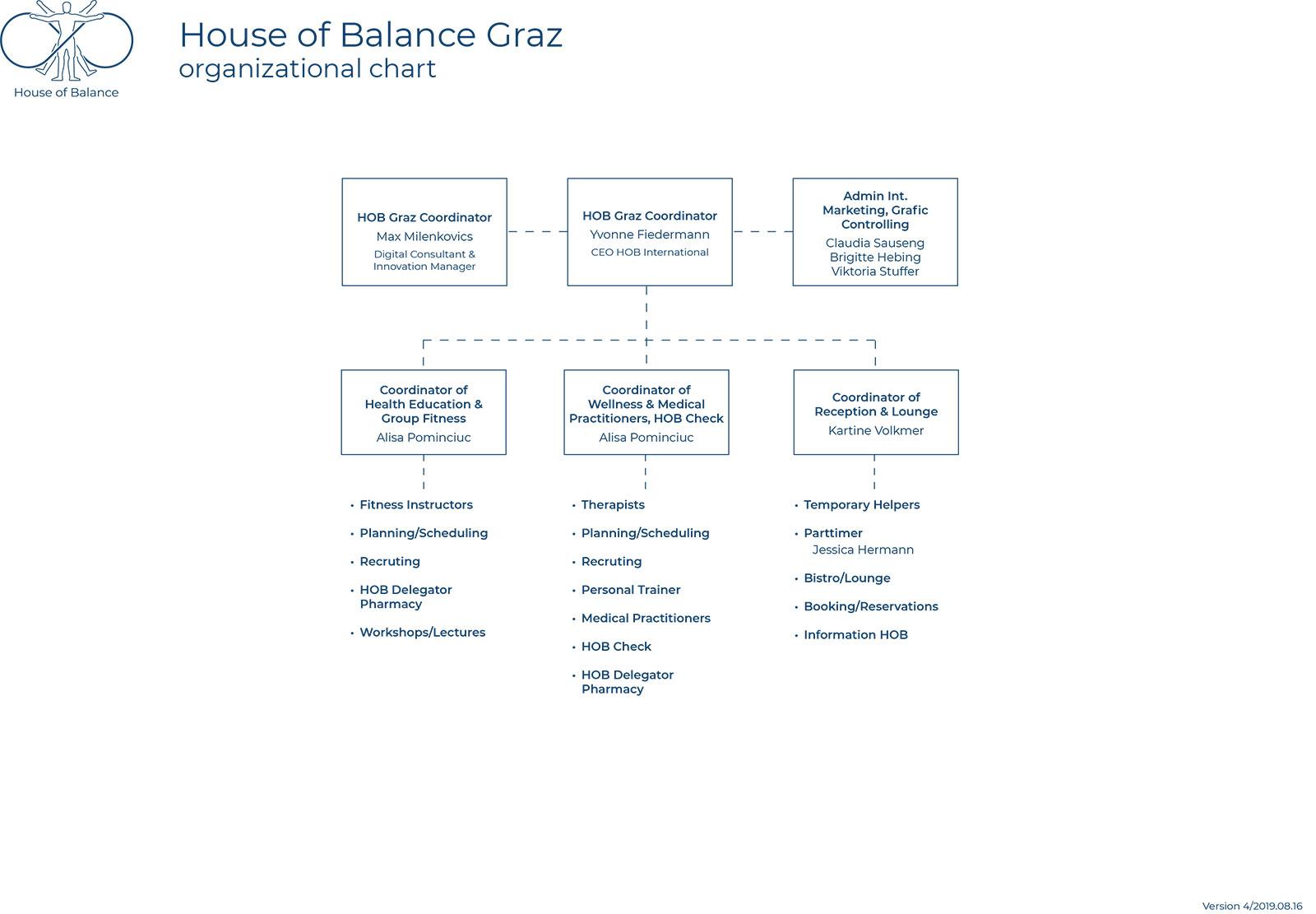 Organisational Chart HOB Graz