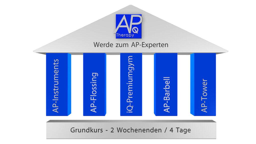 AP Säulen - Premiumgym